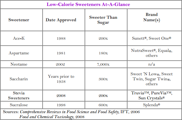 Non-Nutritive Sweeteners At A Glance